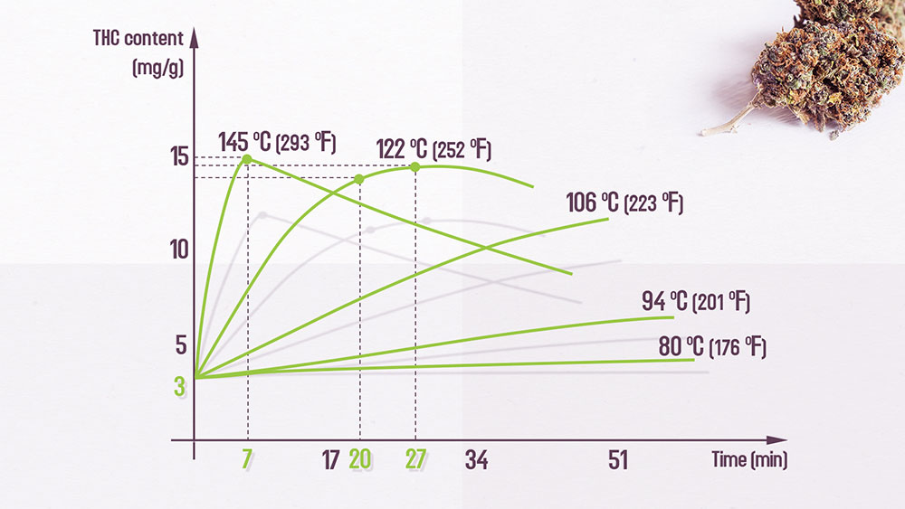 decarboxylation chart
